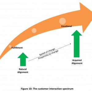 he Principle of Customer interaction